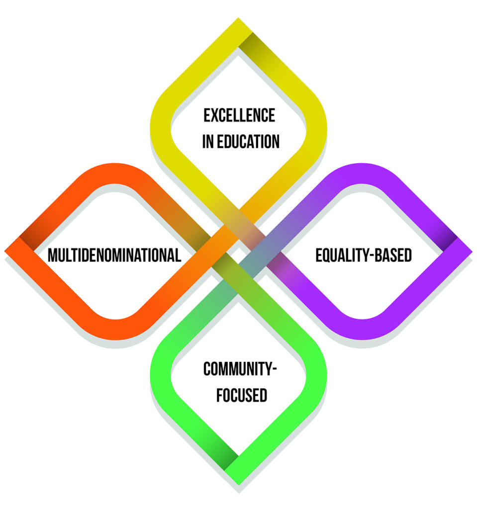 Community National Schools Ethos